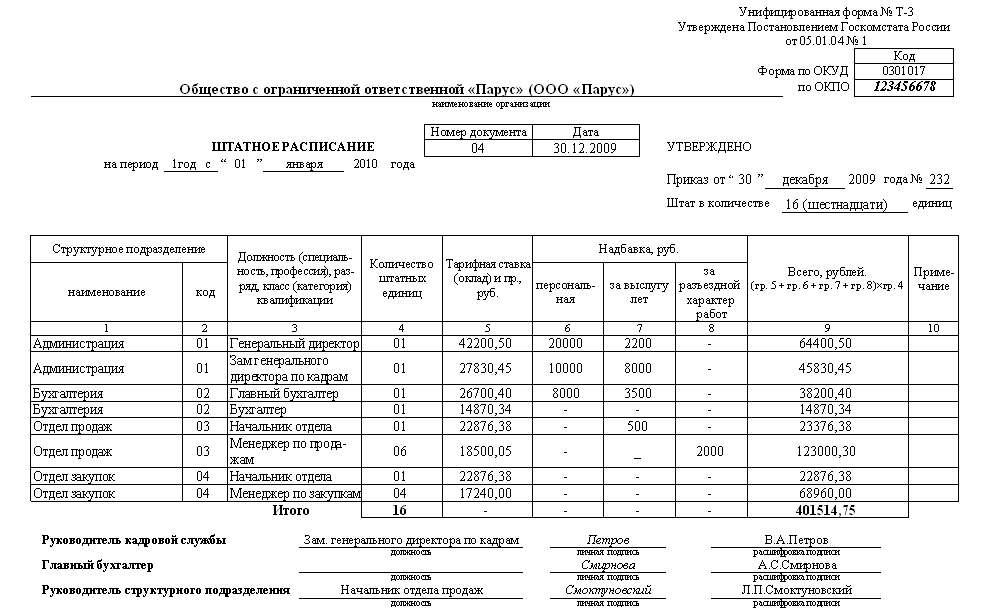 Кадровое делопроизводство Рубрикатор pro персонал Кадровое делопроизводство и документы образец штатного расписания