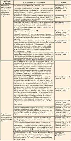 Категории иностранных граждан