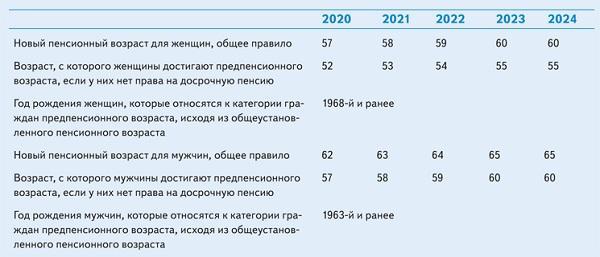 Увольнение в предпенсионный возраст в 2021 году минимальный размер пенсии 2021 в москве