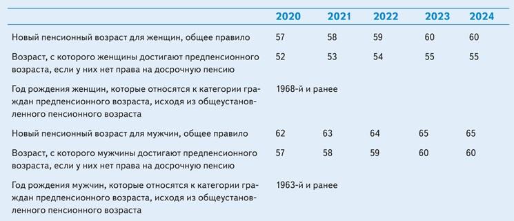 Могут ли уволить сотрудника предпенсионного возраста в 2021 пенсия по старости рассчитать