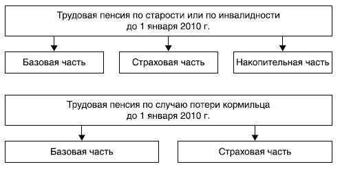 Пенсии сотрудникам фсин с 2013 года