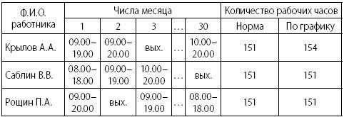 расписание рабочего времени образец - фото 6