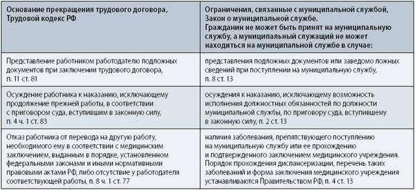 образец трудового договора контракта с муниципальным служащим