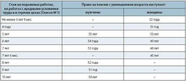 Пенсии 2012 году россии