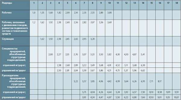 Изначально единая тарифная сетка состояла из 18 разрядов, в ней находились коэффициенты от 1 до 10,7