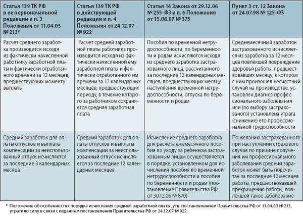 Постановление правительства рф от 24122007 n 922об особенностях порядка исчисления средней заработной платы