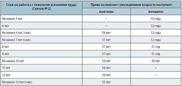 Индексация пенсии в россии 2016