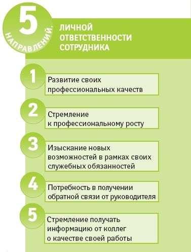 План Личного Развития Руководителя пример