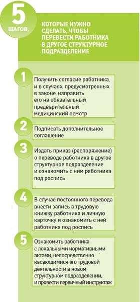 Перевод из школы в школу