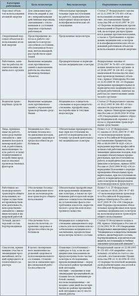 список лиц подлежащих периодическим медицинским осмотрам образец