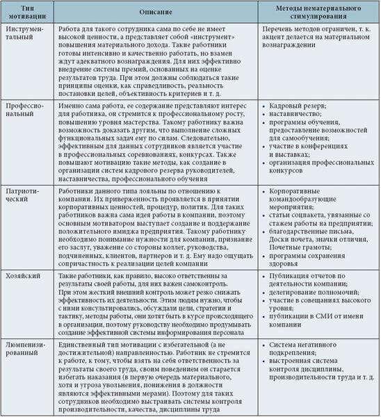 Психологический практикум - методики тесты опросники ...