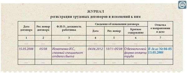 Ивантеевском где регистрируют трудовой договор Москвы