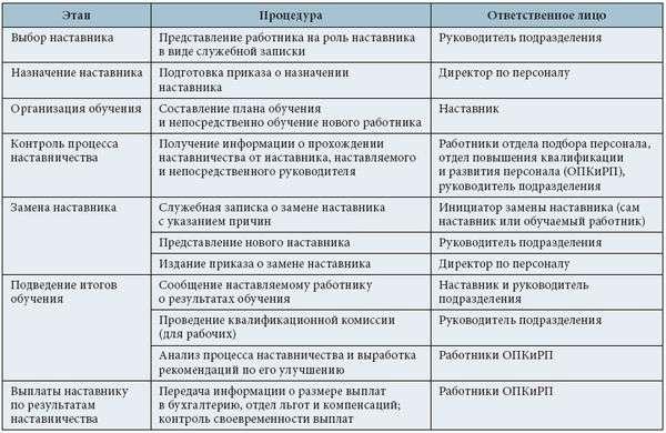 Документация связанная с комплектованием персонала организации