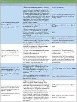 Конвейер идей на почта россии электронный элеватор электроника