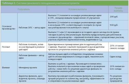 Конвейер идей почты россии ремкомплект на рулевую рейку транспортер т5