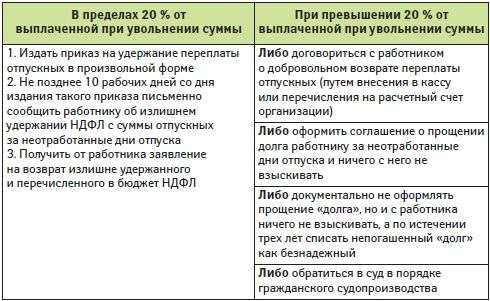 образец приказа об удержании за неотработанные дни отпуска - фото 8