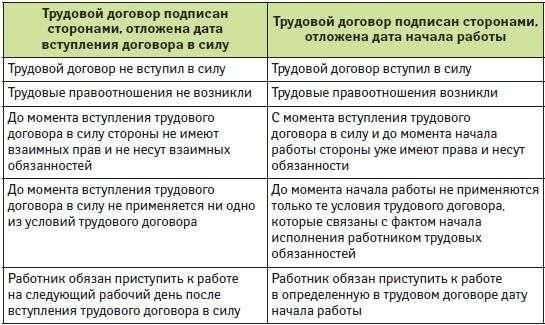Трудовой договор с работником вступает в силу документы для кредита Кузнецова улица