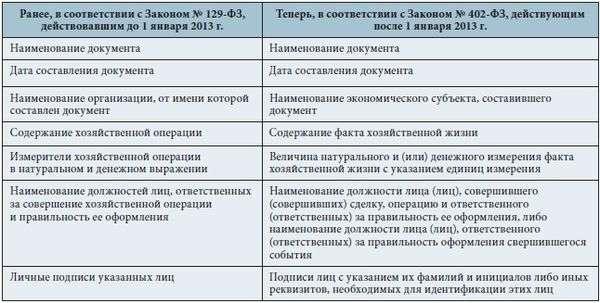 приказ об утверждении первичных документов образец