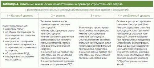 индивидуальный план развития руководителя образец - фото 11