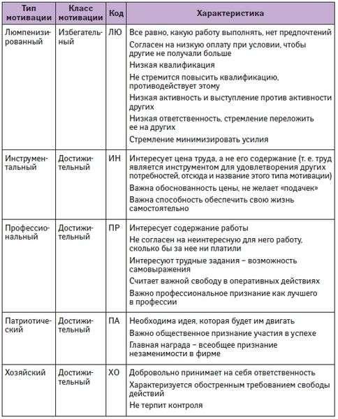 Аттестация работников (2) - HR-Portal