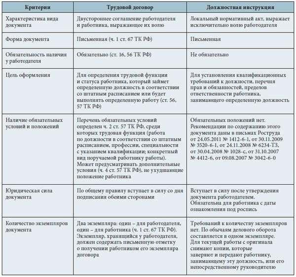 Специалист По Заключению Договоров Должностная Инструкция - фото 9