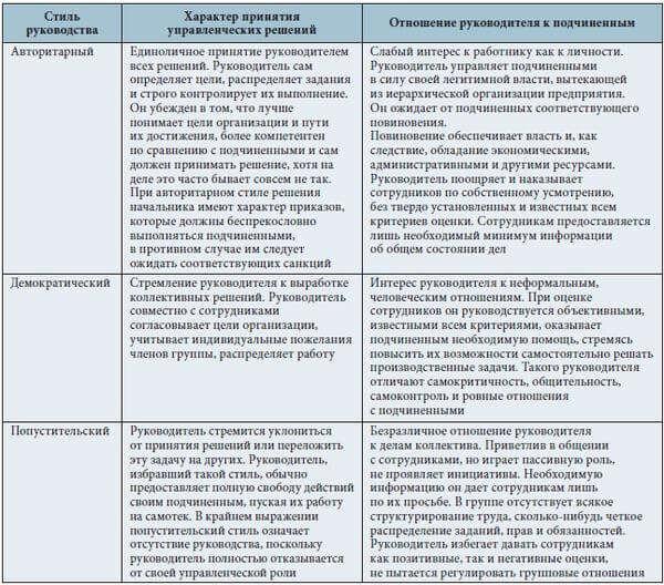 Демократический стиль плюсы и минусы руководства