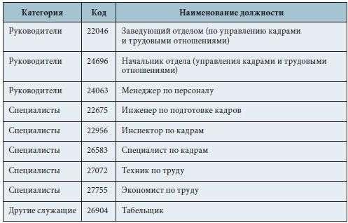 Пример составления приказа компании о назначении ответственного лица.