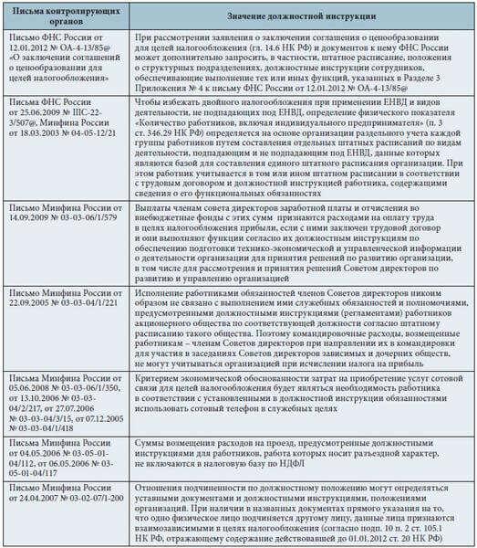 Должностная Инструкция Генерального Директора Аудиторской Фирмы - фото 9