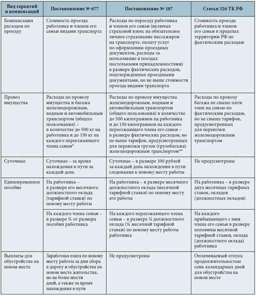 образец приказа о переезде организации