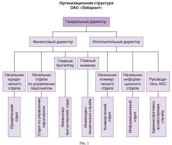 организационные структуры банка схема