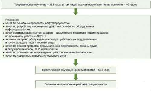 Программа специального обучения по эксплуатации компрессорной установки