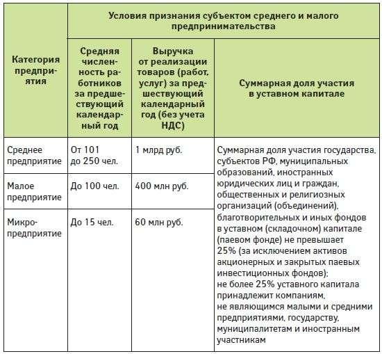 Должностная Инструкция Директора Благотворительного Фонда
