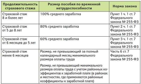 Засчитывается ли в страховой стаж период работы в Узбекистане?