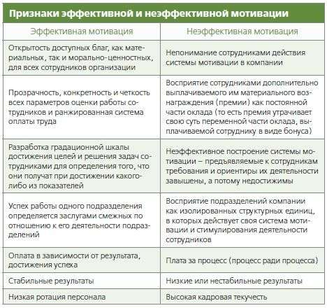 Курсовая работа: Управление персоналом предприятия