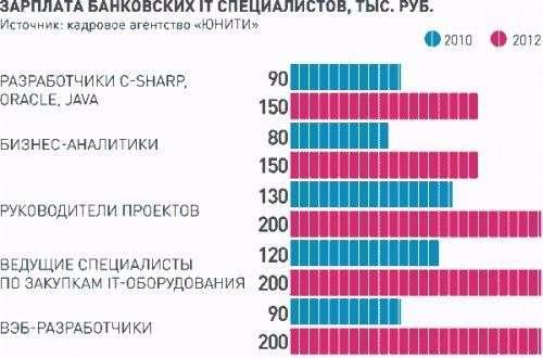 Средняя зарплата специалист по закупкам на 19.06.2018 в москве