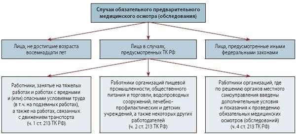предварительный медицинский осмотр тк рф