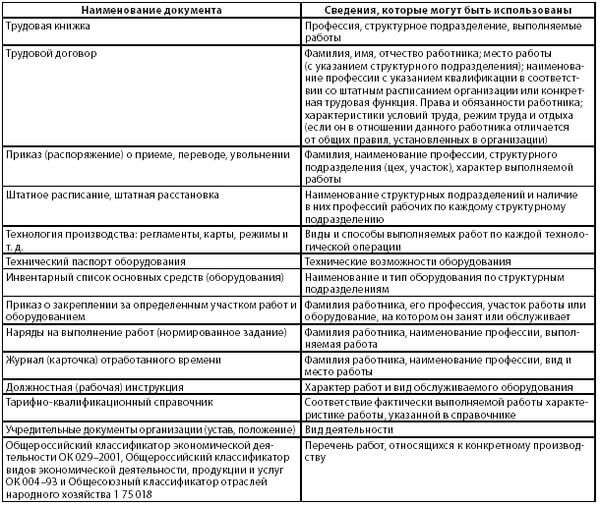 Блок-схема последовательности действий при увеличении продолжительности периода предоставления государственной услуги в первом периоде выплаты пособия по безработице