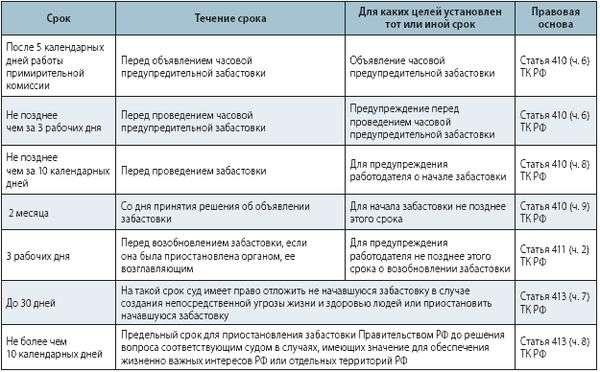 Статья трудового кодекса 113 рф