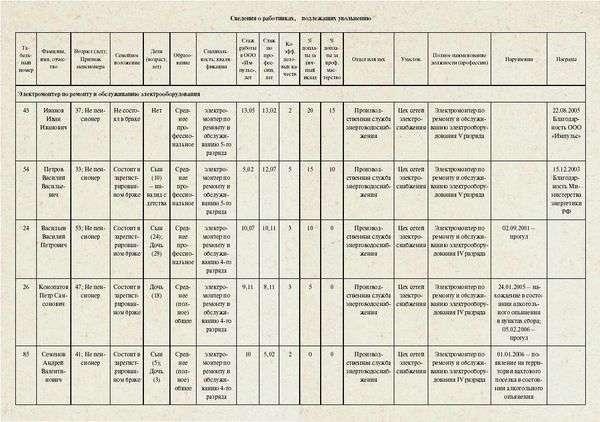 Данные о предстоящем высвобождении работников бланк