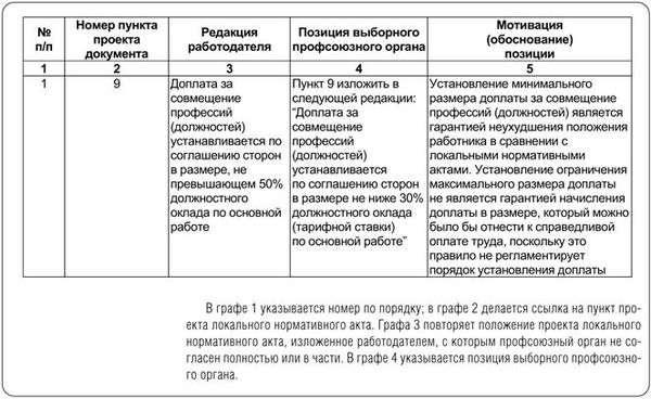 Об учете мнения профсоюза при принятии локальных нормативных актов