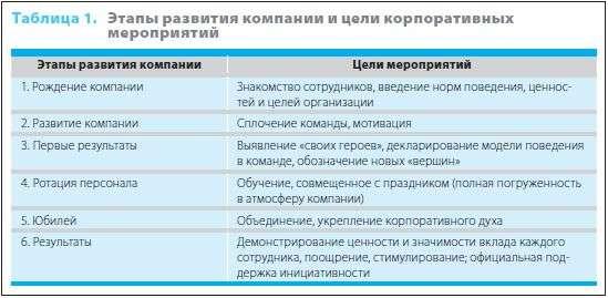 план корпоративных мероприятий на год образец - фото 6