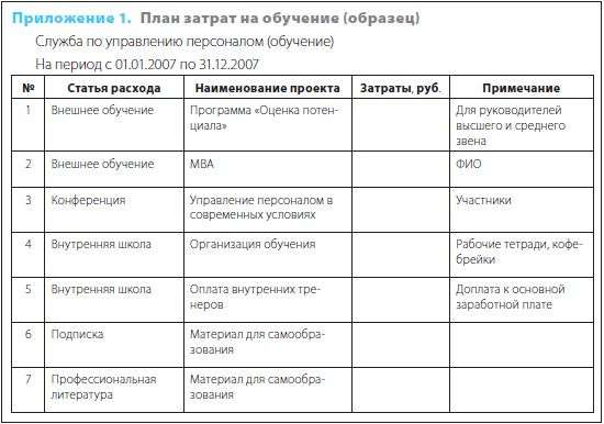 план работы директора по персоналу образец