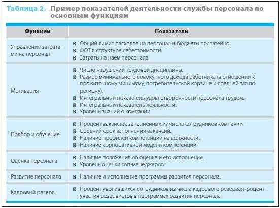 термобелье показатели эффективности начальника отдела кадров сообщение ошибке Подбирая