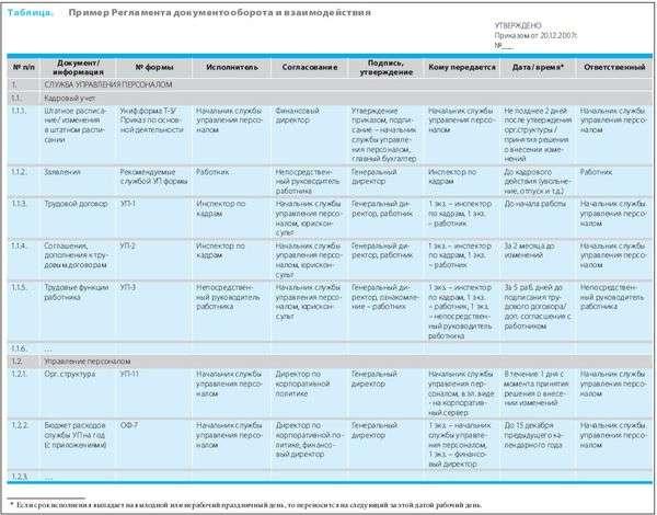 Регламент документооборота предприятия образец