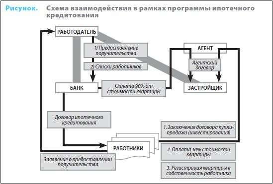 кредитование как часть соцпакета компании Ипотечное кредитование как часть соцпакета компании