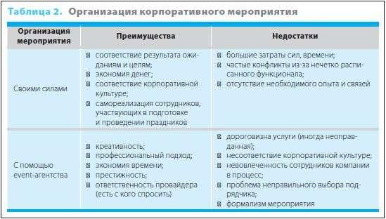 план корпоративных мероприятий на год образец - фото 9