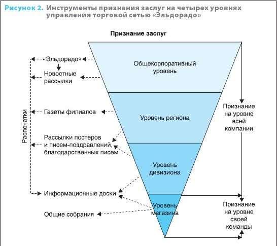 Нематериальная мотивация сотрудников | HR-Life.ru