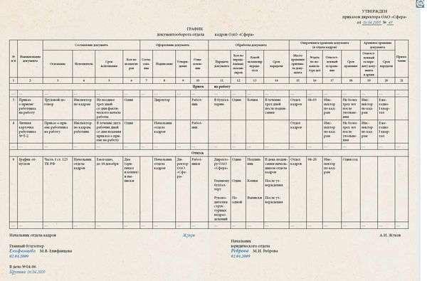 Как Составить График Документооборота В Бухгалтерии Образец