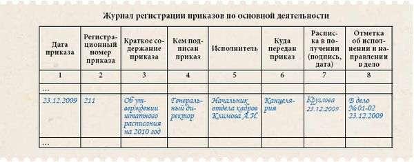 приказы по штатному расписанию образец