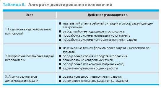 какие ограничени¤ могут преп¤тствовать делегированию полномочий